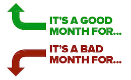 April 2016: Good Month or Bad Month