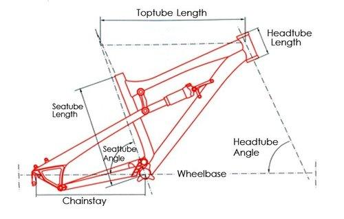 Geometry, an In Depth Explanation - Pinkbike